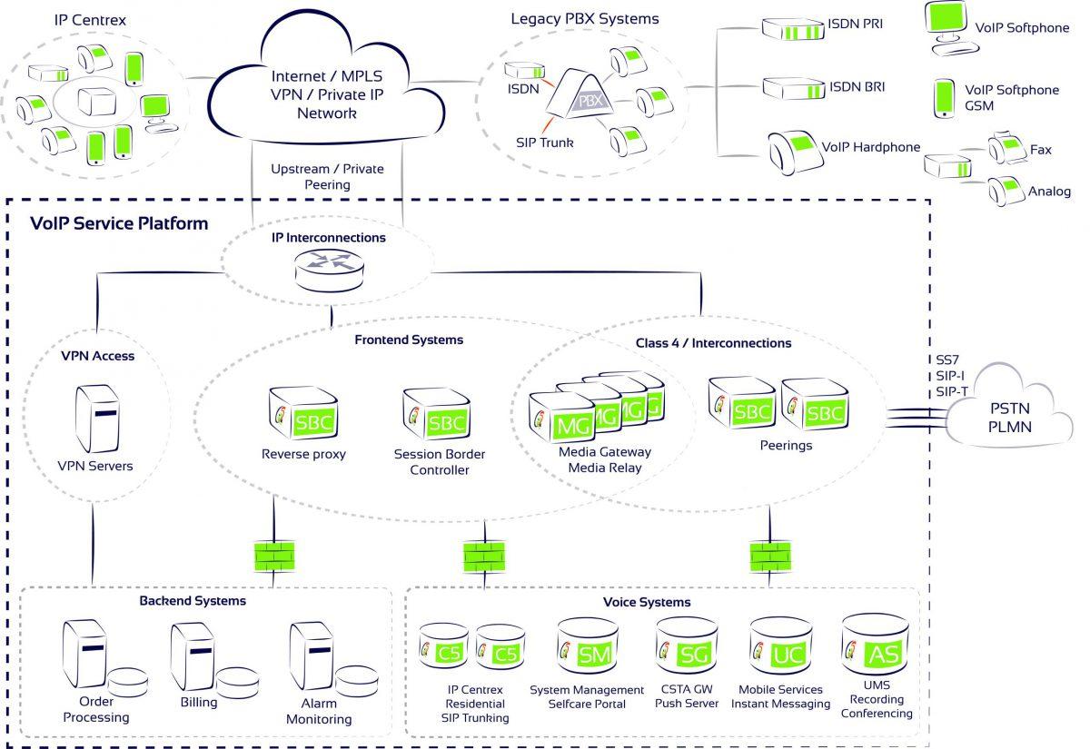 Voice Application Server Communi5